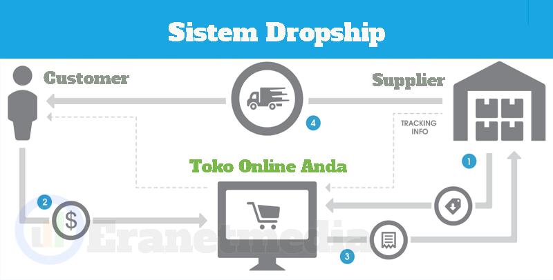 sistem toko online dropship