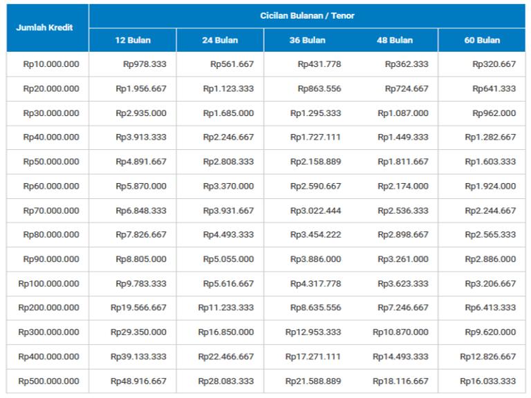 Kredit Pinjaman KUR BRI Terbaru 2021 & Tabel Angsuran ...