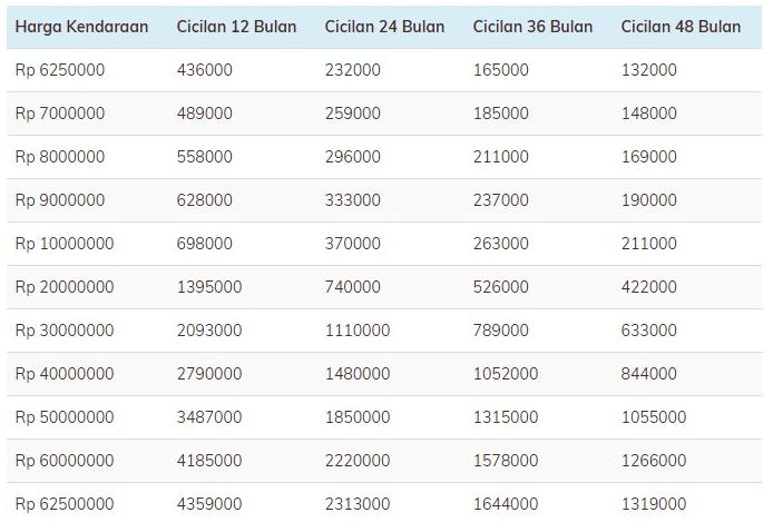 Tabel pinjaman BRI 2019 Terbaru jaminan BPKB