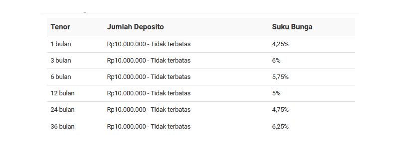 Tabel suku bunga deposito bank BRI