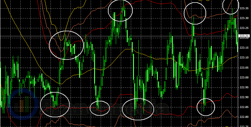 Sukses trading forex dengan strategi scalping