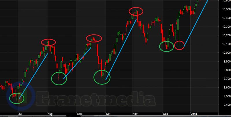 Swing Trading Strategy Profit Konsisten